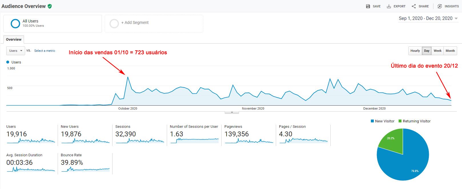 Google Analytics - Boom de Visitantes Na abertura das inscrições para os cursos tivemos um boom de 723 usuários e aproximadamente 300 vendas!